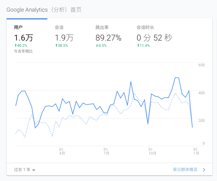 2018年博客访客统计